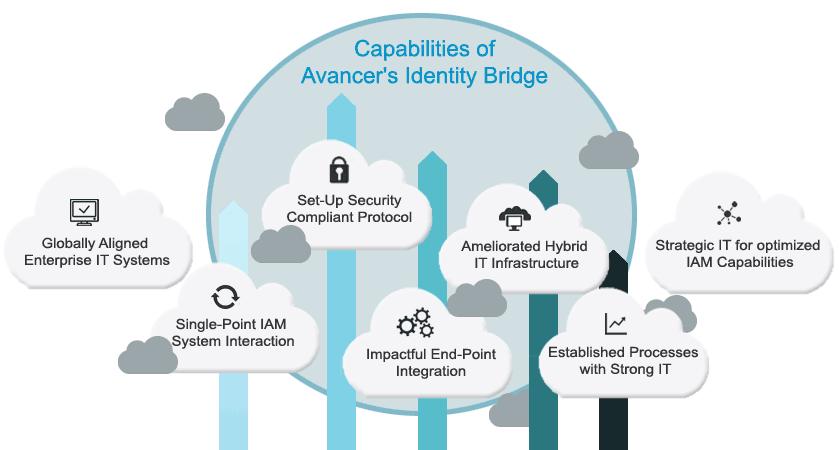 Capabilities of identy bridge